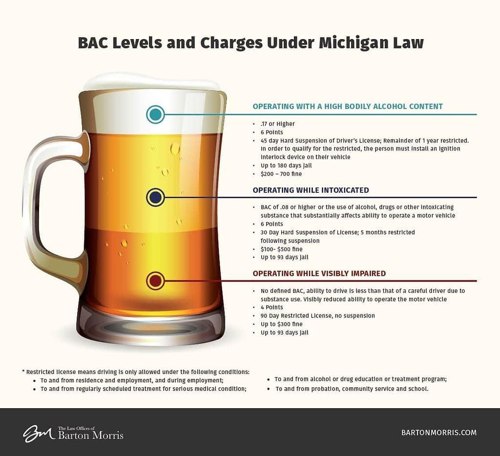 michigan dui laws